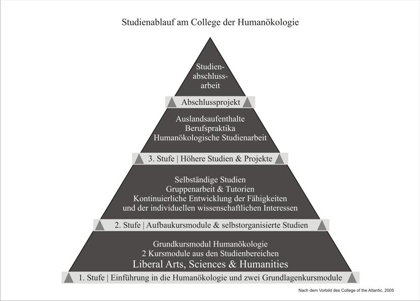 Studienablauf am College der Humanökologie